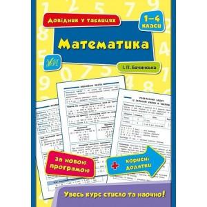 Математика 1–4 класи Довідник у таблицях Бачинська І. П.