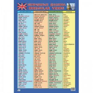 Плакат Таблиця неправильних дієслів (англ.)
