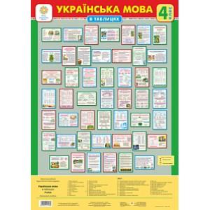 Українська мова 4 клас Таблиці Навчальний посібник НУШ